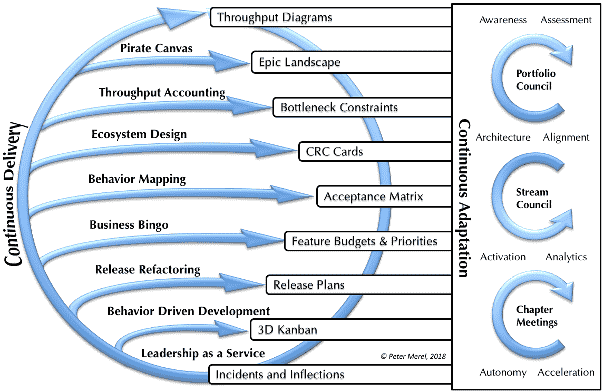 Xscale blueprint for an agile organization xscale practices malvernweather Images